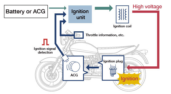 cdi ignition schematic ignition unit  tci and cdi systems  motorcycle products  ignition unit  tci and cdi systems