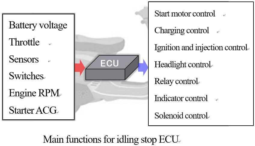 Main functions for idling stop ECU