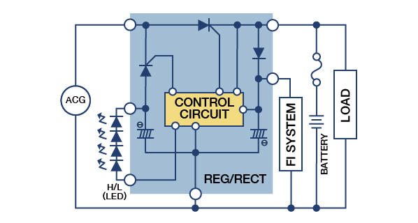Regulators/Rectifiers | Motorcycle Products | SHINDENGEN