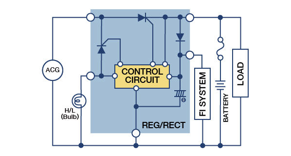 AC/DC Valve Control Regulator/Rectifier