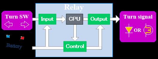 Lighting Control Units (Turn Signal Relays and LED Control Units