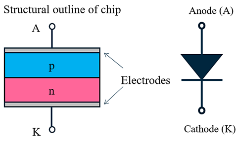 What Are Diodes Semiconductor Shindengen Electric Mfgcoltd