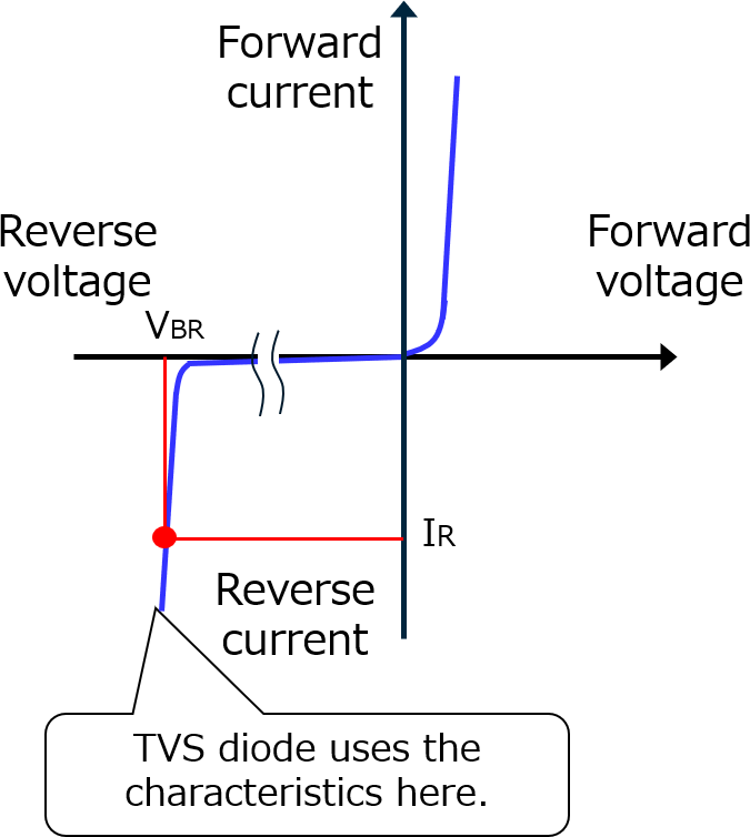 What Are Tvs Diodes Semiconductor Shindengen Electric Mfgcoltd